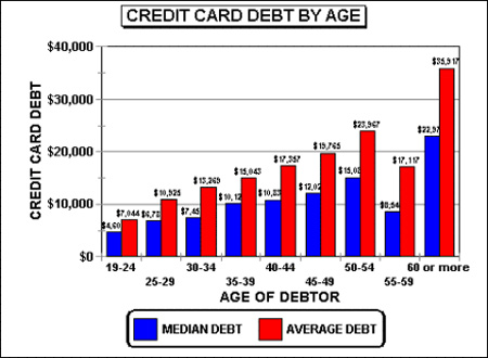 So which age demographic of Americans do you think holds all of this debt?